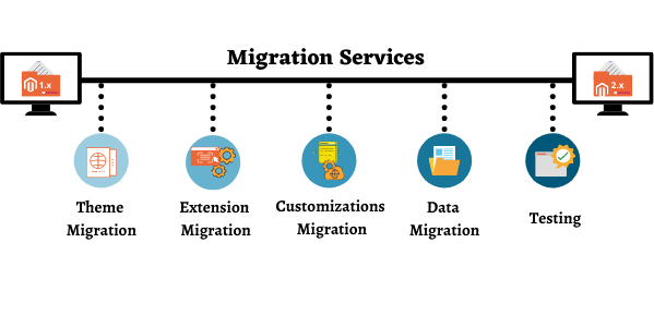 Migration_Services.png