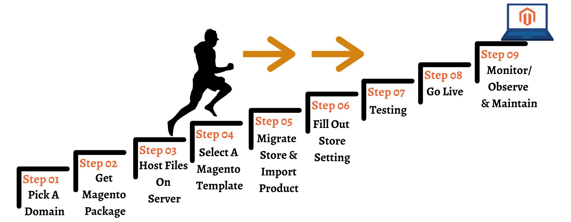 Process_of_Setup.png
