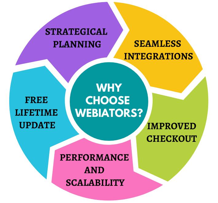 Why_choose_Development.png